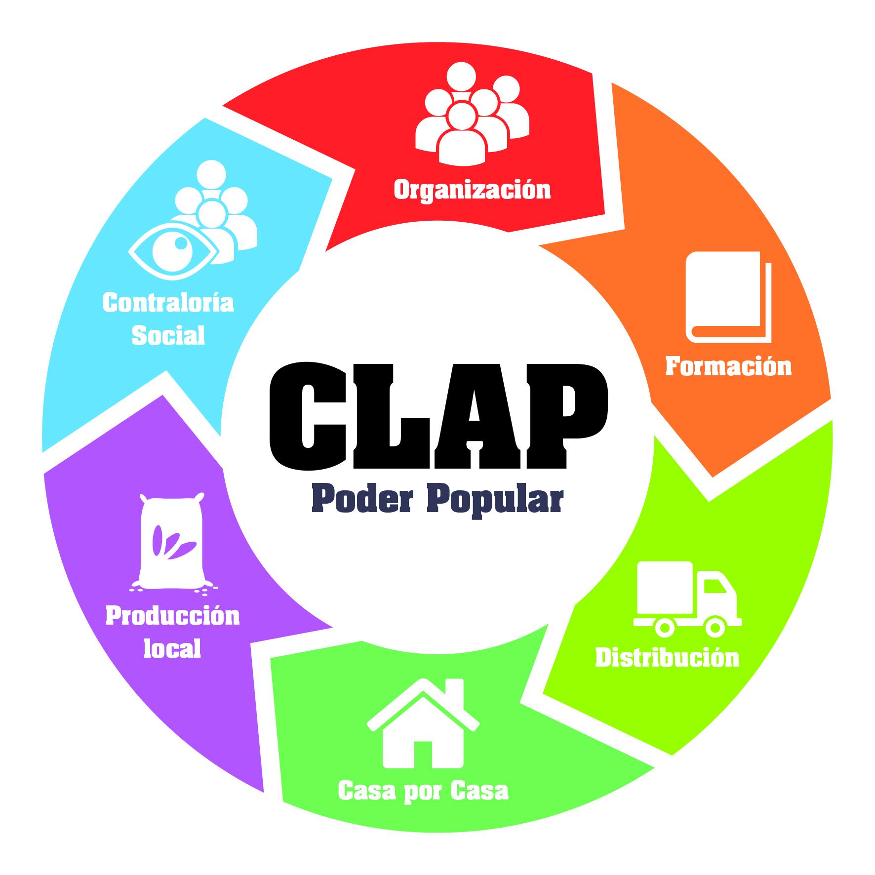 Los Clap Objetivo Y Funcionamiento Microjuris Venezuela